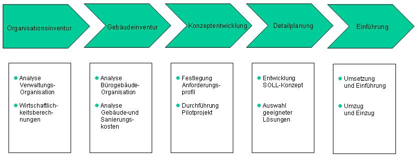 Projektablauf